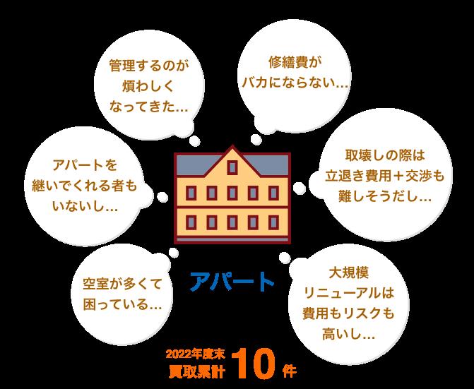 アパート:H29年度末買取累計10件