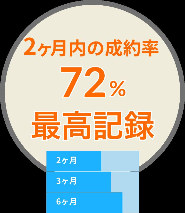 3ヶ月の成約率69.8% 2ヶ月内では59.1%、6ヶ月内では80.2%短期間での売却が当社の強みです